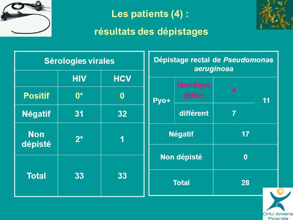 résultats des dépistages Dépistage rectal de Pseudomonas aeruginosa