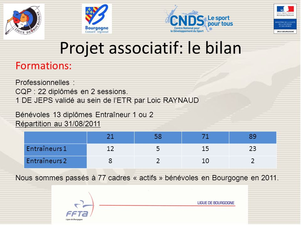 Projet associatif: le bilan
