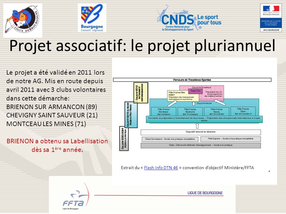 Projet associatif: le projet pluriannuel