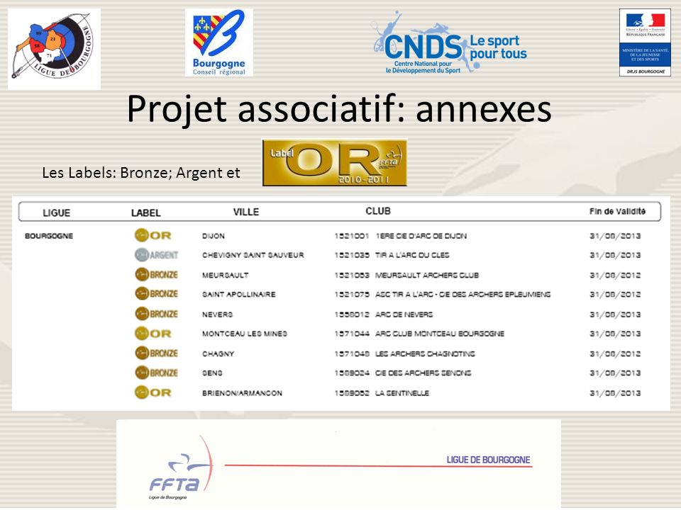 Projet associatif: annexes