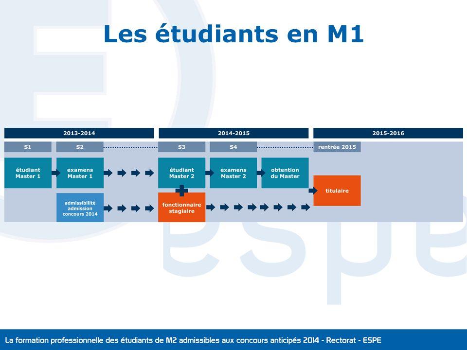 Les étudiants en M1 CR
