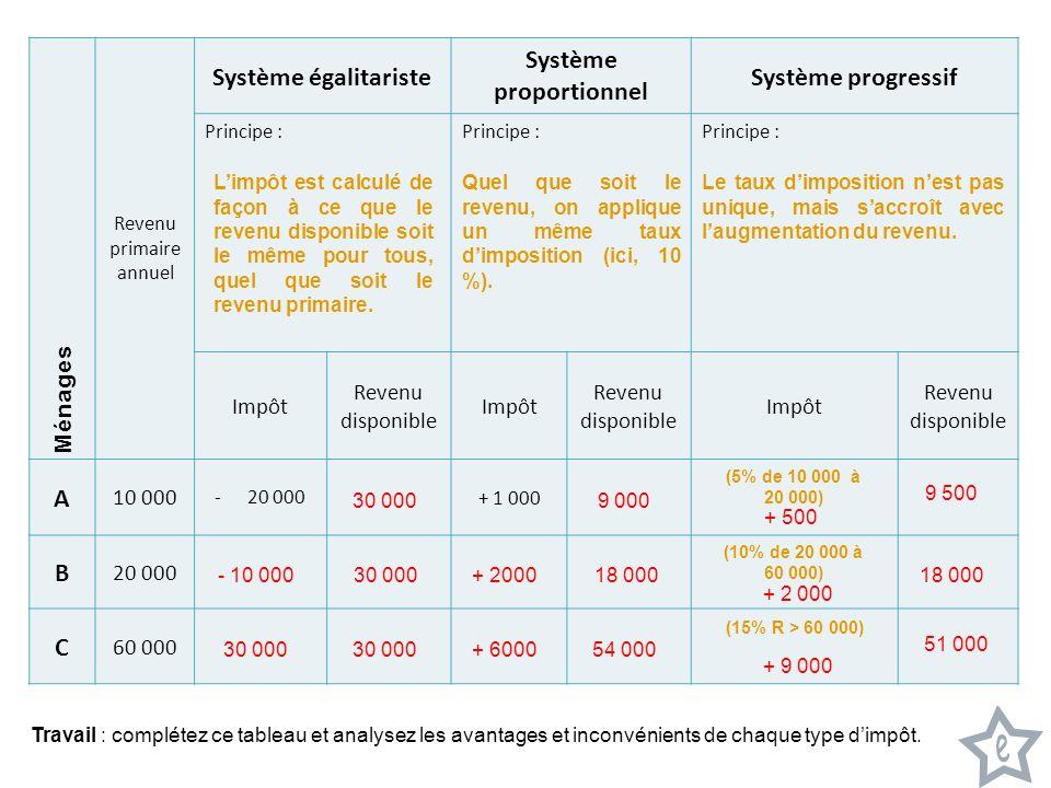 Système proportionnel