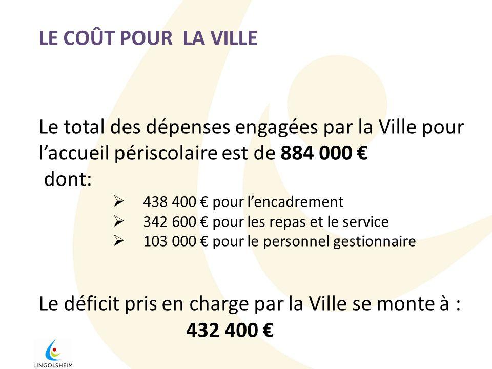 Le déficit pris en charge par la Ville se monte à : 432 400 €
