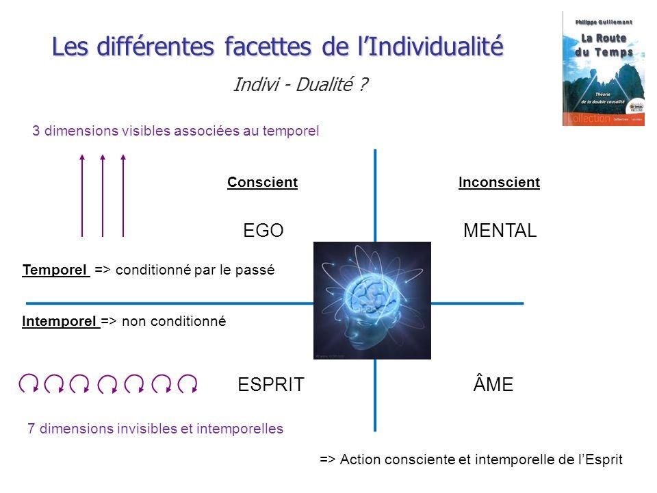 Les différentes facettes de l'Individualité