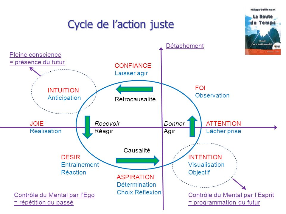 Cycle de l'action juste