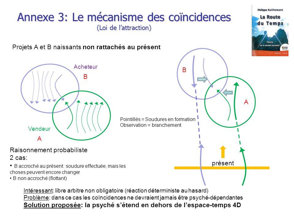 Annexe 3: Le mécanisme des coïncidences (Loi de l'attraction)