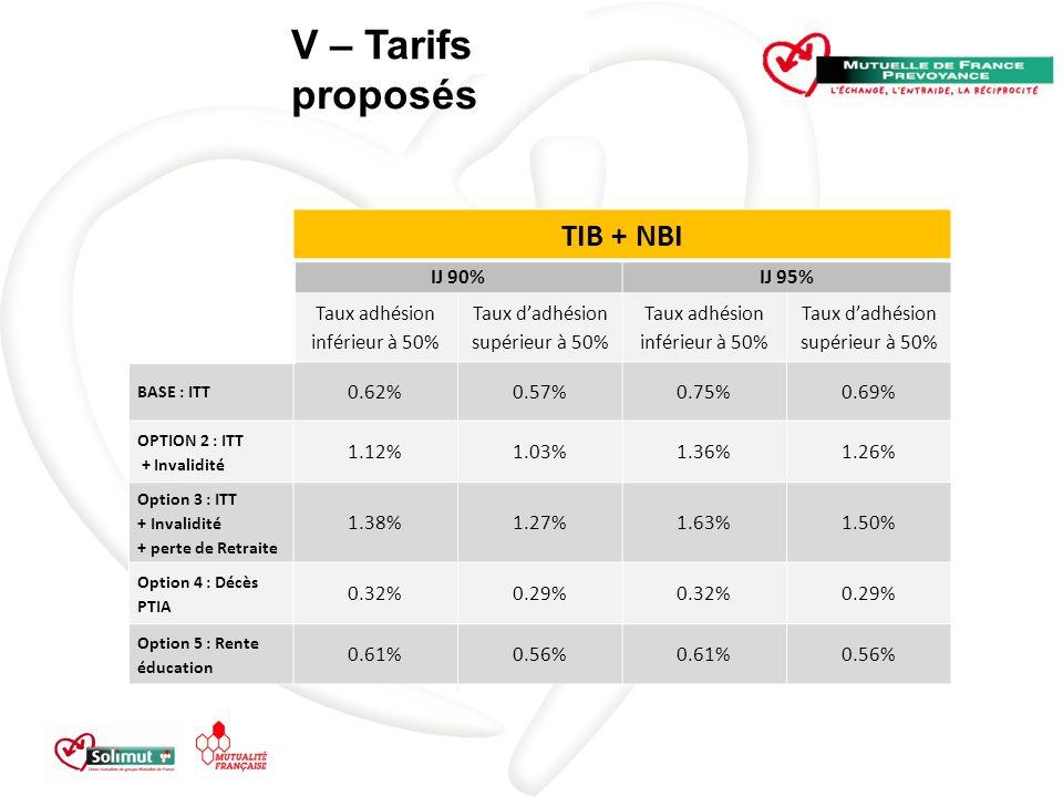 V – Tarifs proposés TIB + NBI IJ 90% IJ 95%