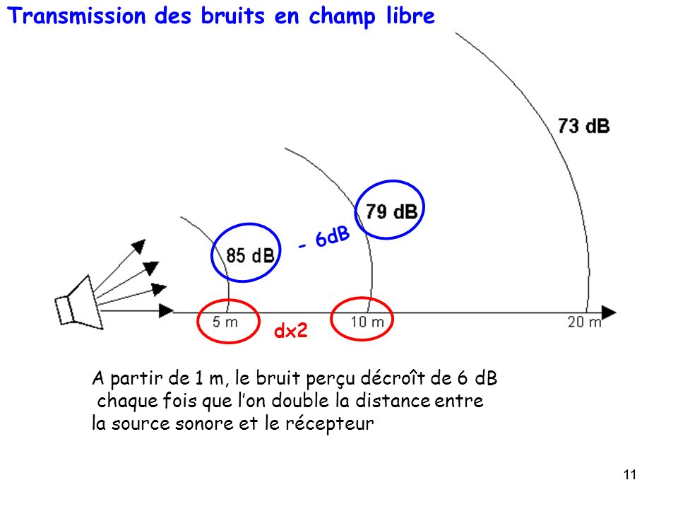 Transmission des bruits en champ libre
