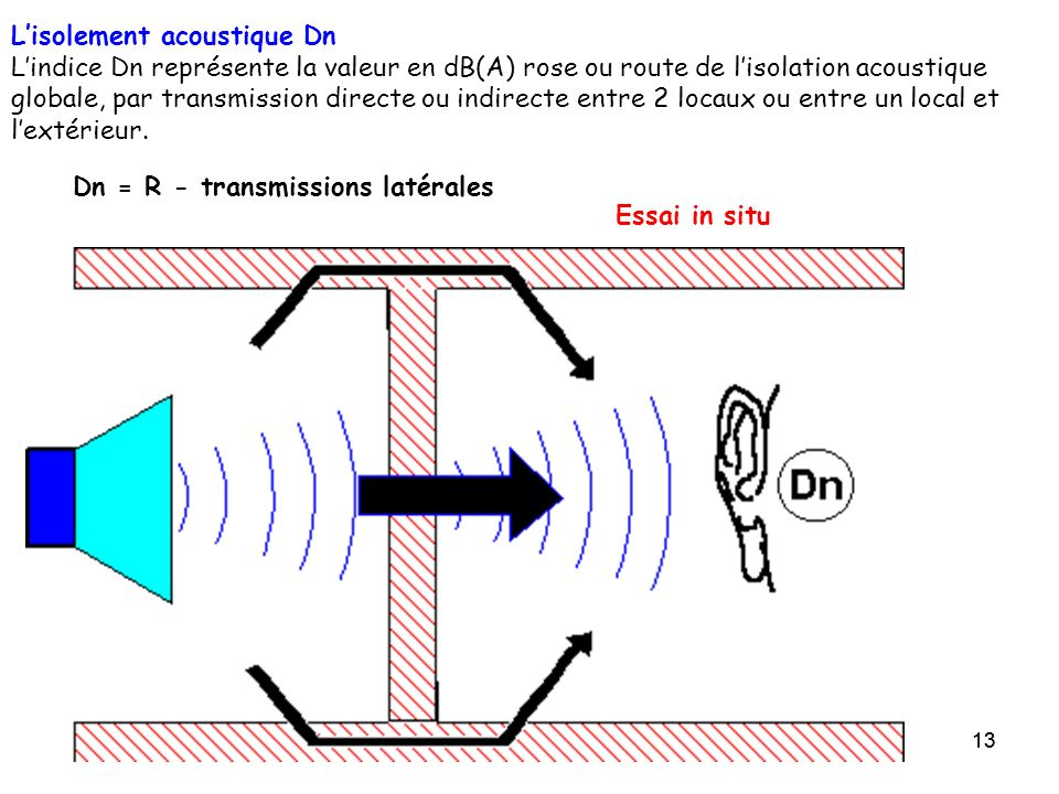 L'isolement acoustique Dn