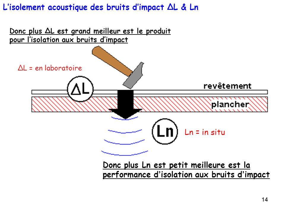 L'isolement acoustique des bruits d'impact ΔL & Ln