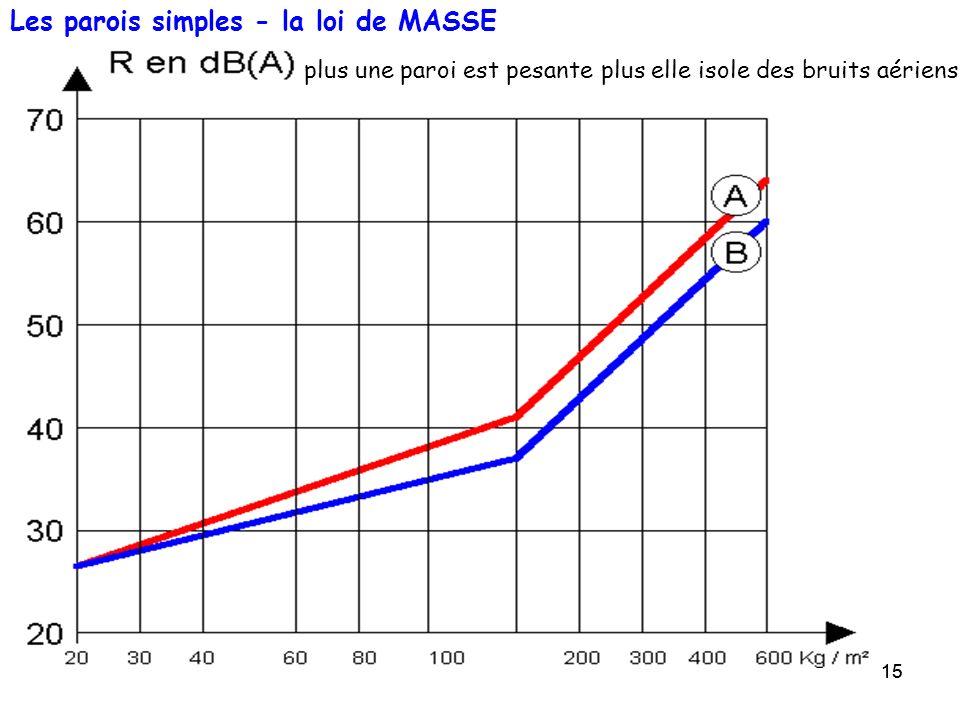 Les parois simples - la loi de MASSE