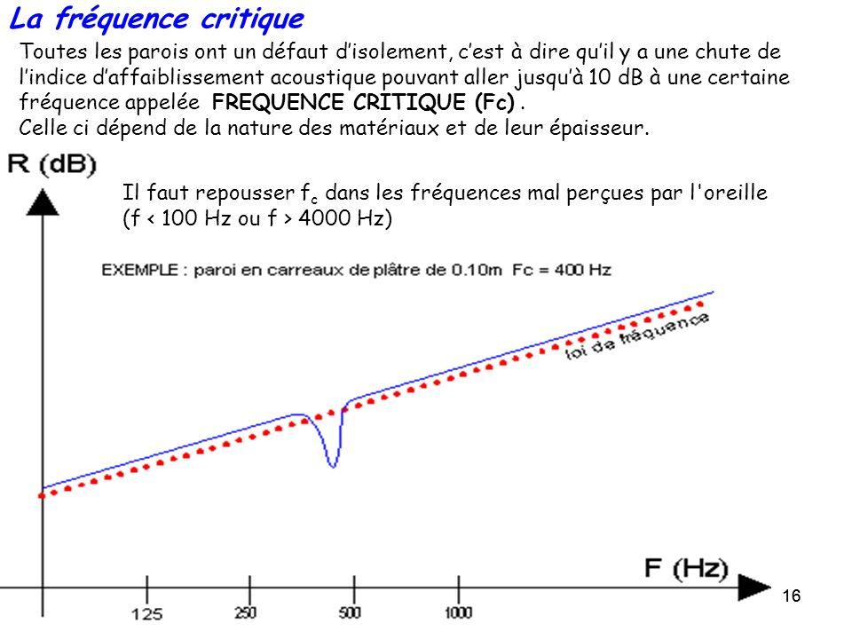 La fréquence critique