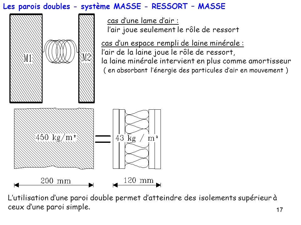 Les parois doubles - système MASSE - RESSORT – MASSE