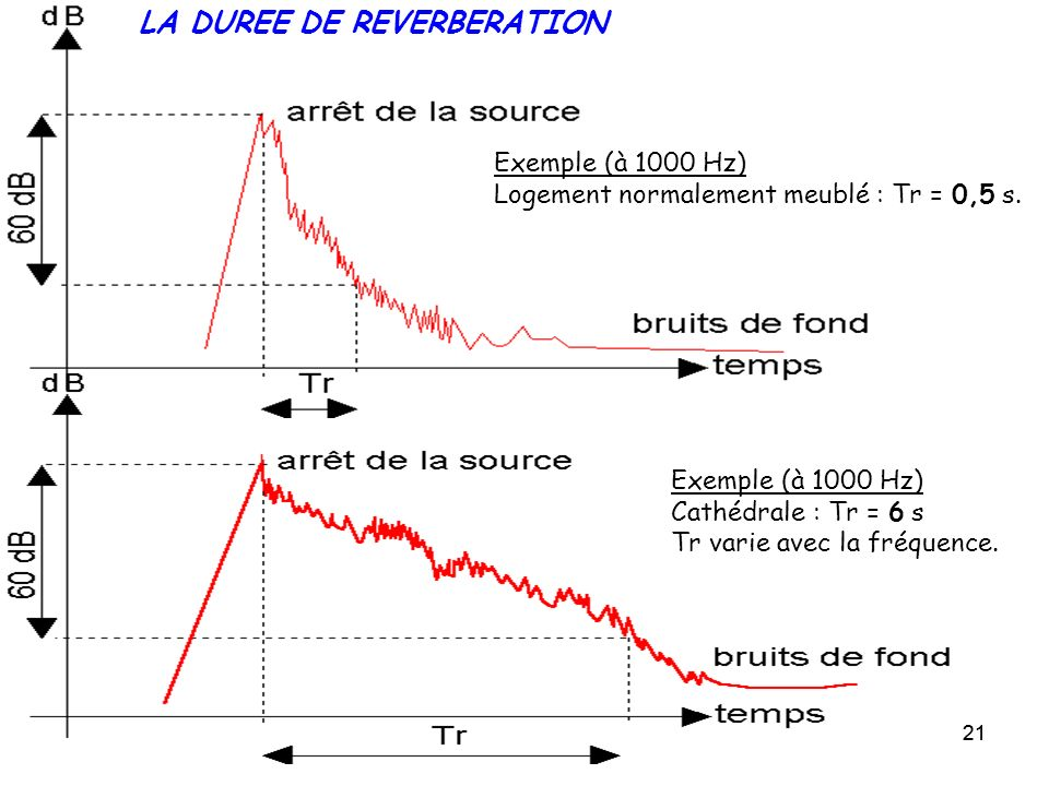 LA DUREE DE REVERBERATION