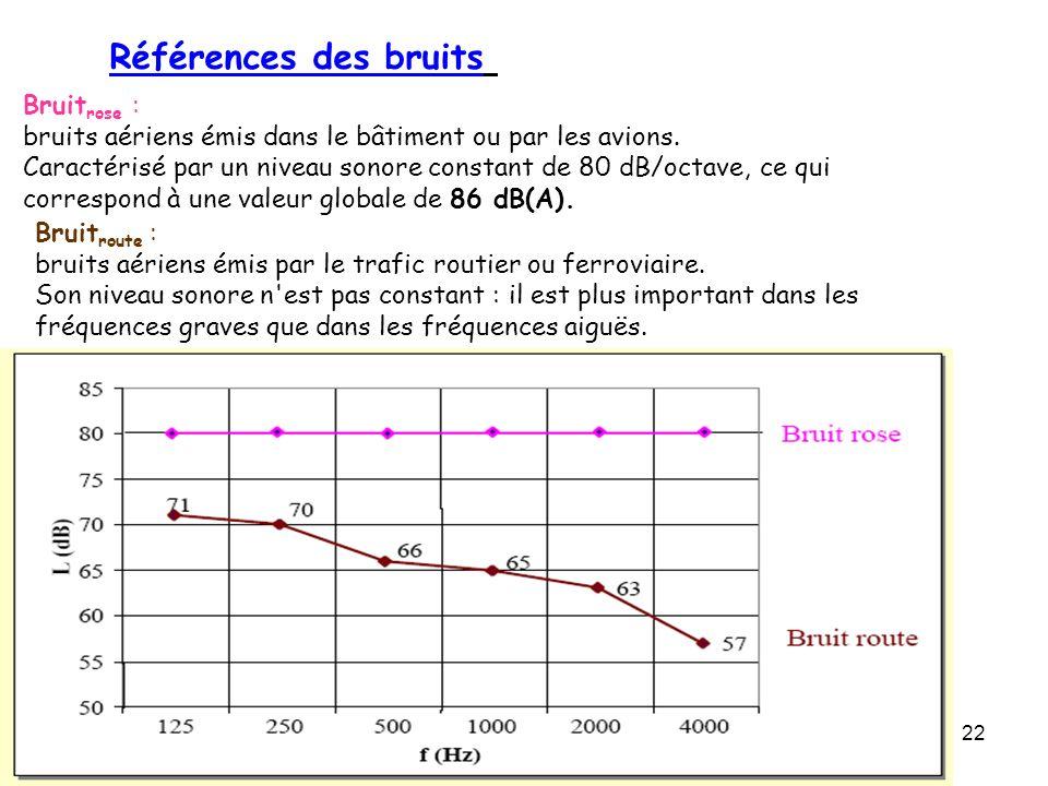 Références des bruits Bruitrose :