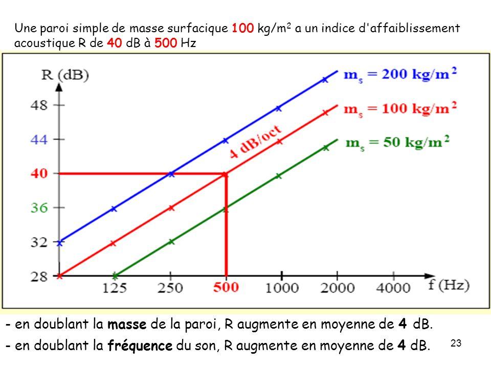 - en doublant la masse de la paroi, R augmente en moyenne de 4 dB.