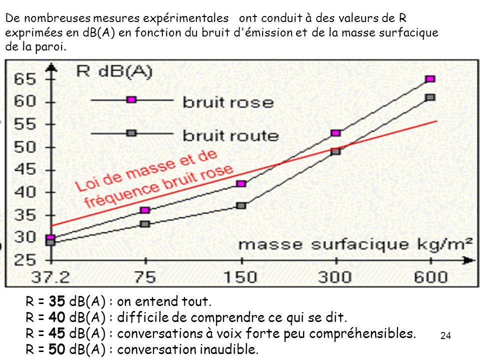 R = 35 dB(A) : on entend tout.