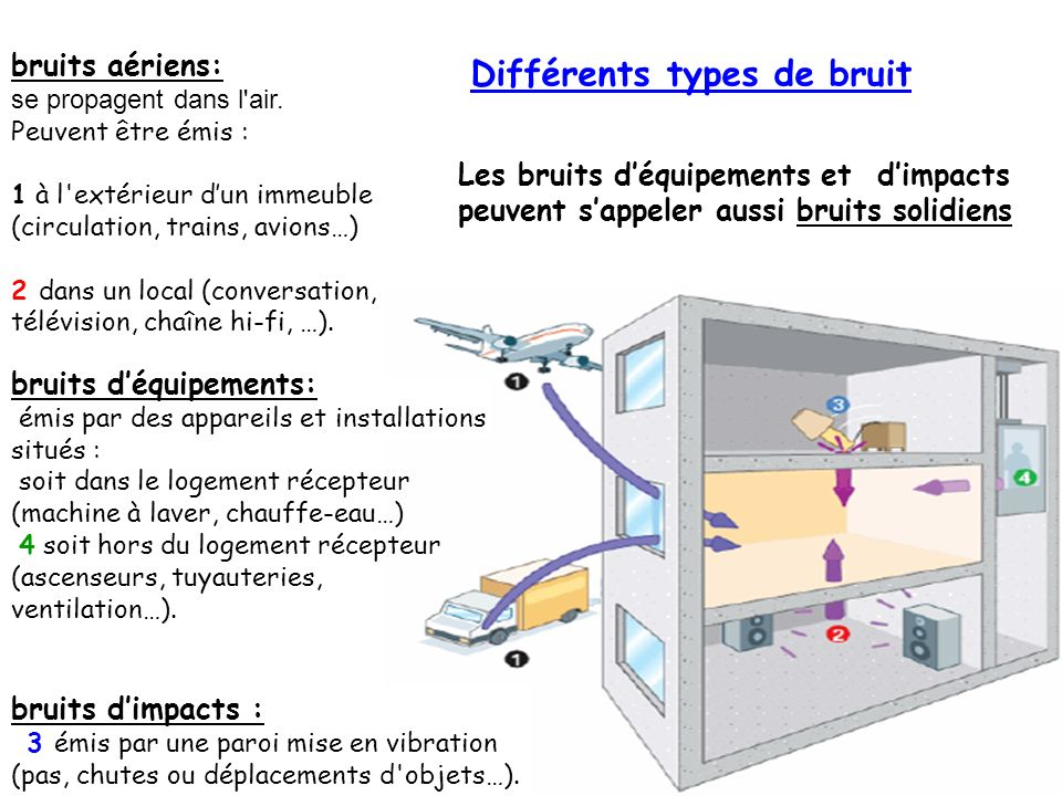 Différents types de bruit