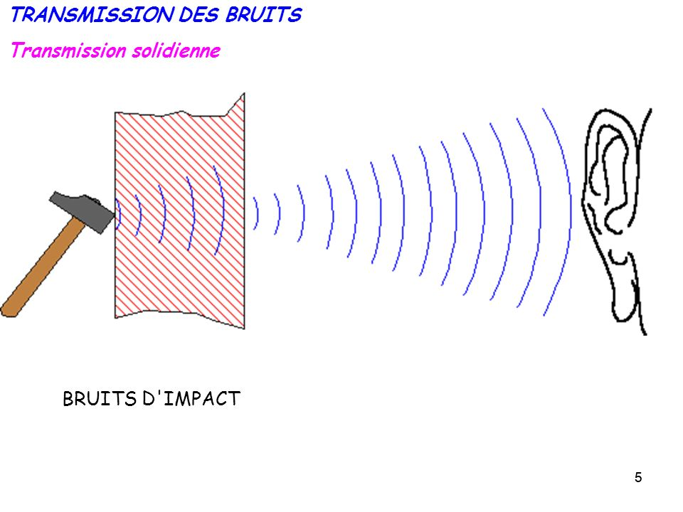 TRANSMISSION DES BRUITS