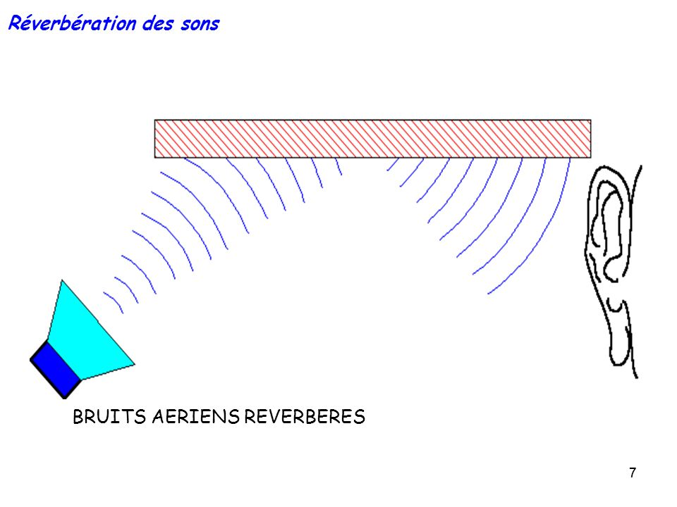 Réverbération des sons