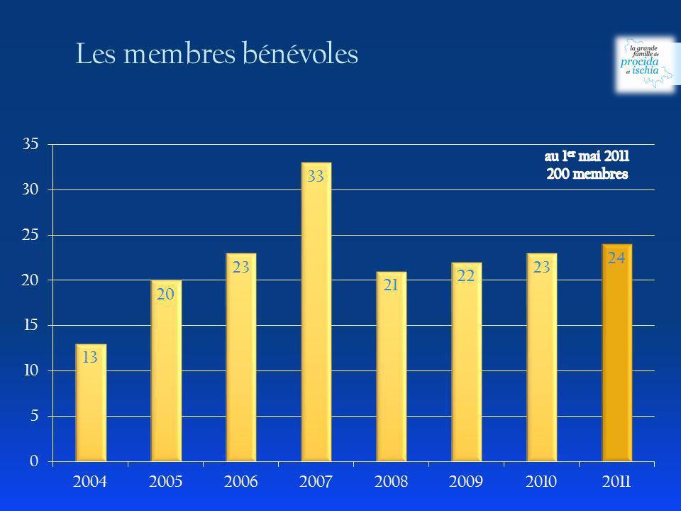Les membres bénévoles au 1er mai 2011 200 membres