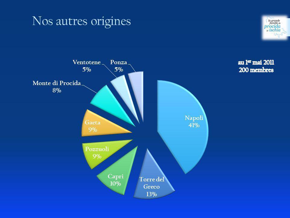 Nos autres origines au 1er mai 2011 200 membres