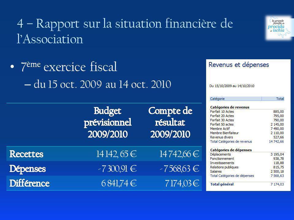 4 – Rapport sur la situation financière de l'Association