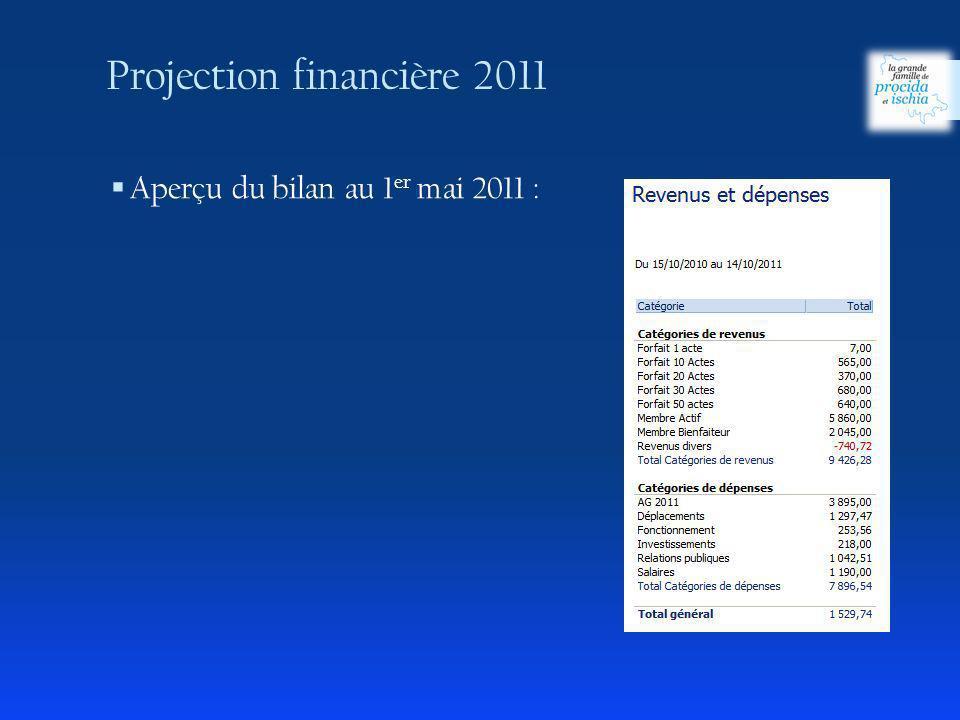Projection financière 2011
