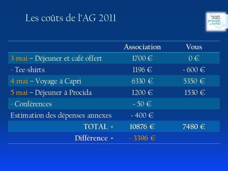 Les coûts de l'AG 2011 Association Vous