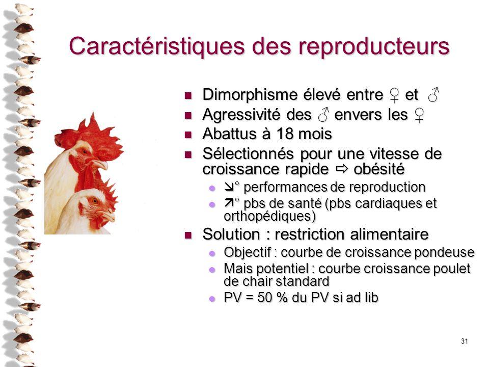 Caractéristiques des reproducteurs