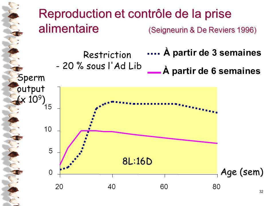 Reproduction et contrôle de la prise alimentaire