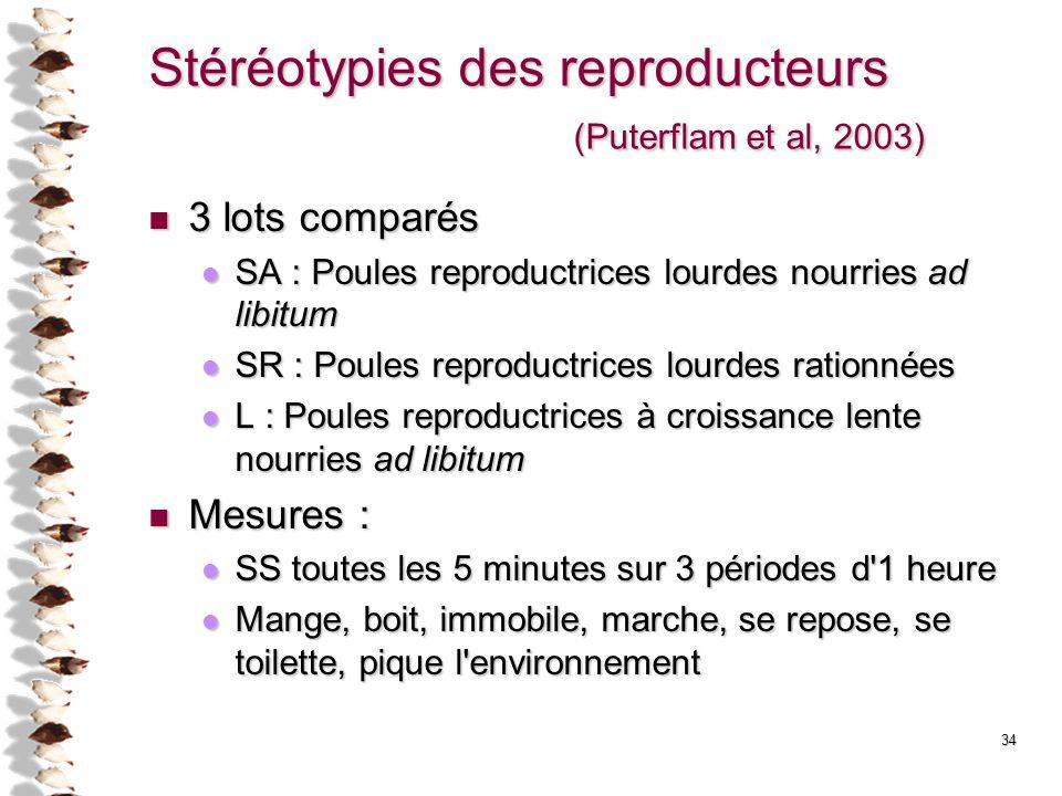 Stéréotypies des reproducteurs (Puterflam et al, 2003)