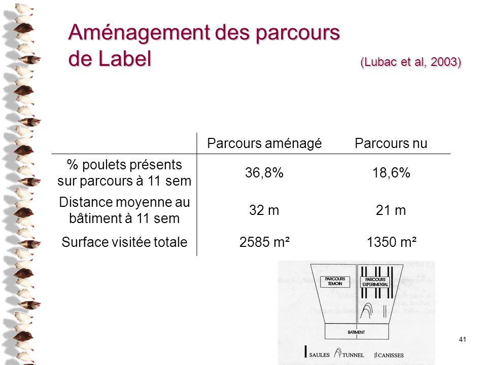 Aménagement des parcours de Label (Lubac et al, 2003)