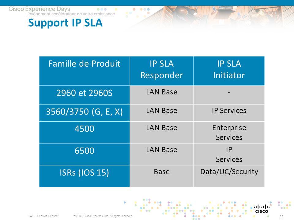 Support IP SLA Famille de Produit IP SLA Responder IP SLA Initiator