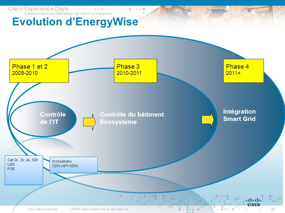 Evolution d'EnergyWise