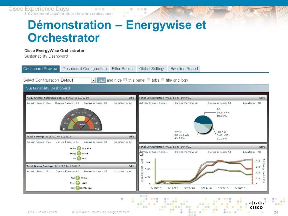 Démonstration – Energywise et Orchestrator