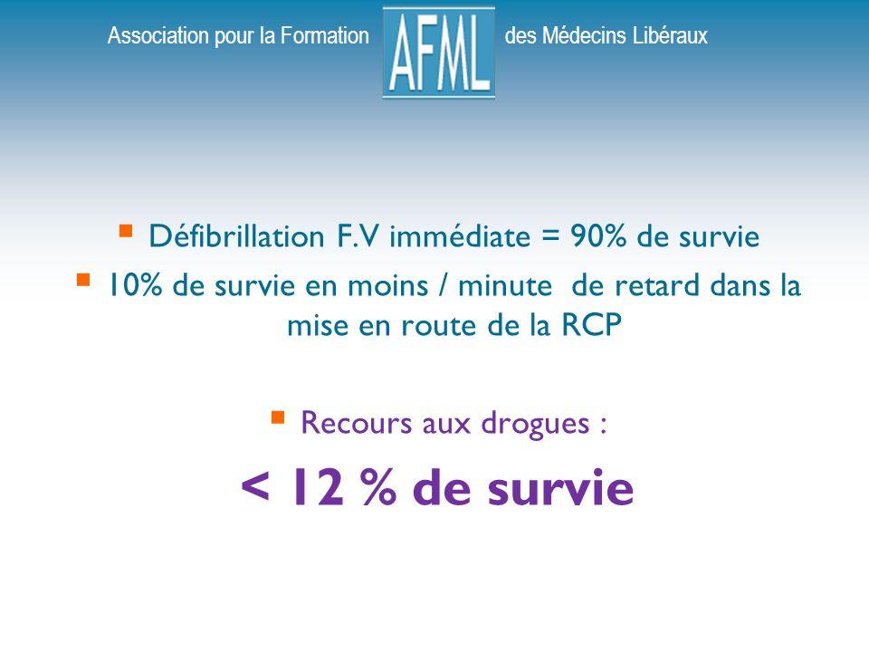 Défibrillation F.V immédiate = 90% de survie