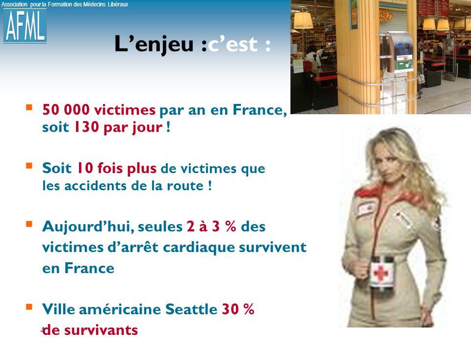 L'enjeu :c'est : 50 000 victimes par an en France, soit 130 par jour !