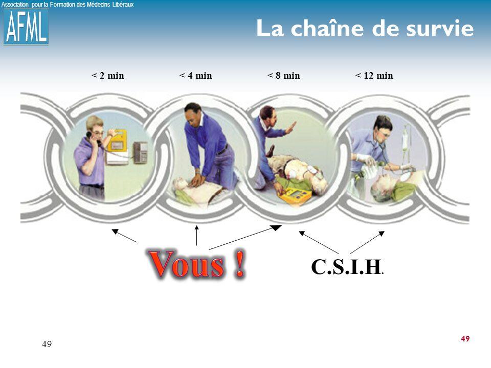 Vous ! La chaîne de survie C.S.I.H. < 2 min < 4 min < 8 min