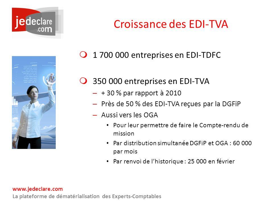 Croissance des EDI-TVA
