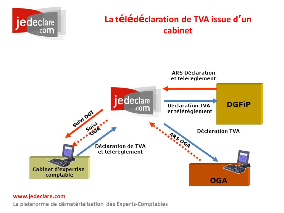 La télédéclaration de TVA issue d'un cabinet