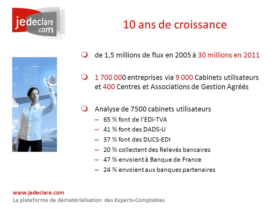 10 ans de croissance de 1,5 millions de flux en 2005 à 30 millions en 2011.