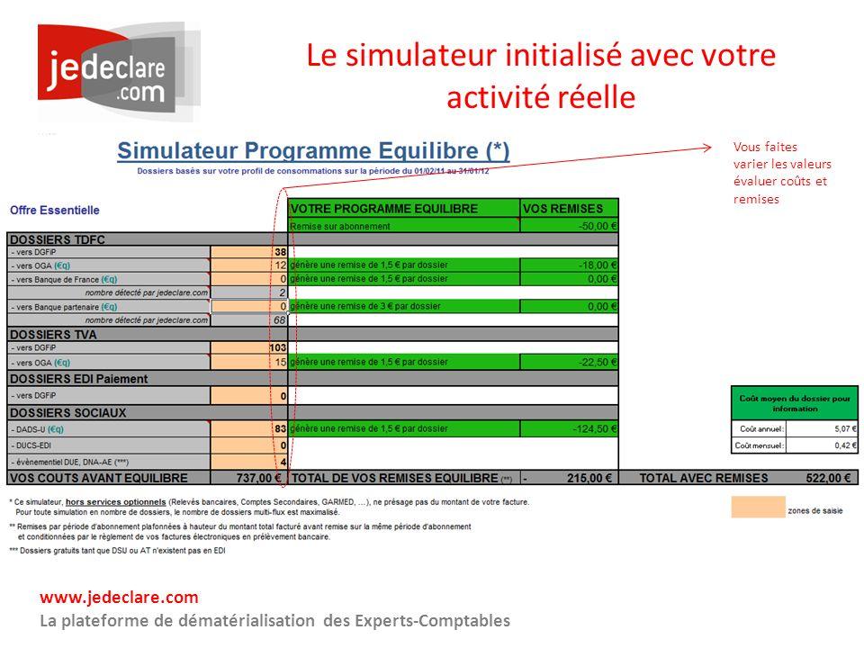 Le simulateur initialisé avec votre activité réelle