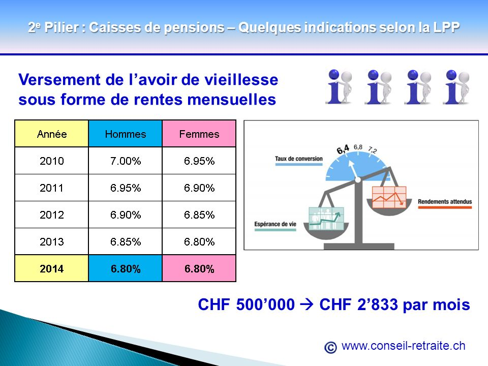 2e Pilier : Caisses de pensions – Quelques indications selon la LPP