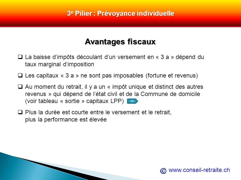 3e Pilier : Prévoyance individuelle