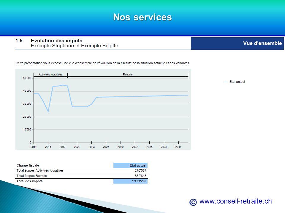 Nos services www.conseil-retraite.ch