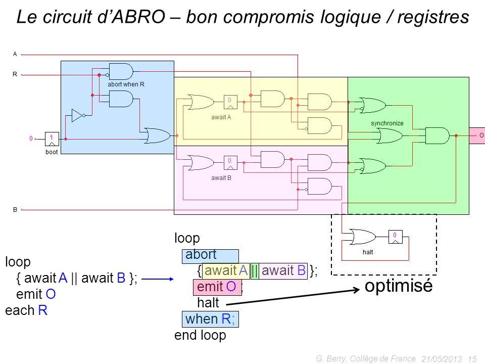 Le circuit d'ABRO – bon compromis logique / registres