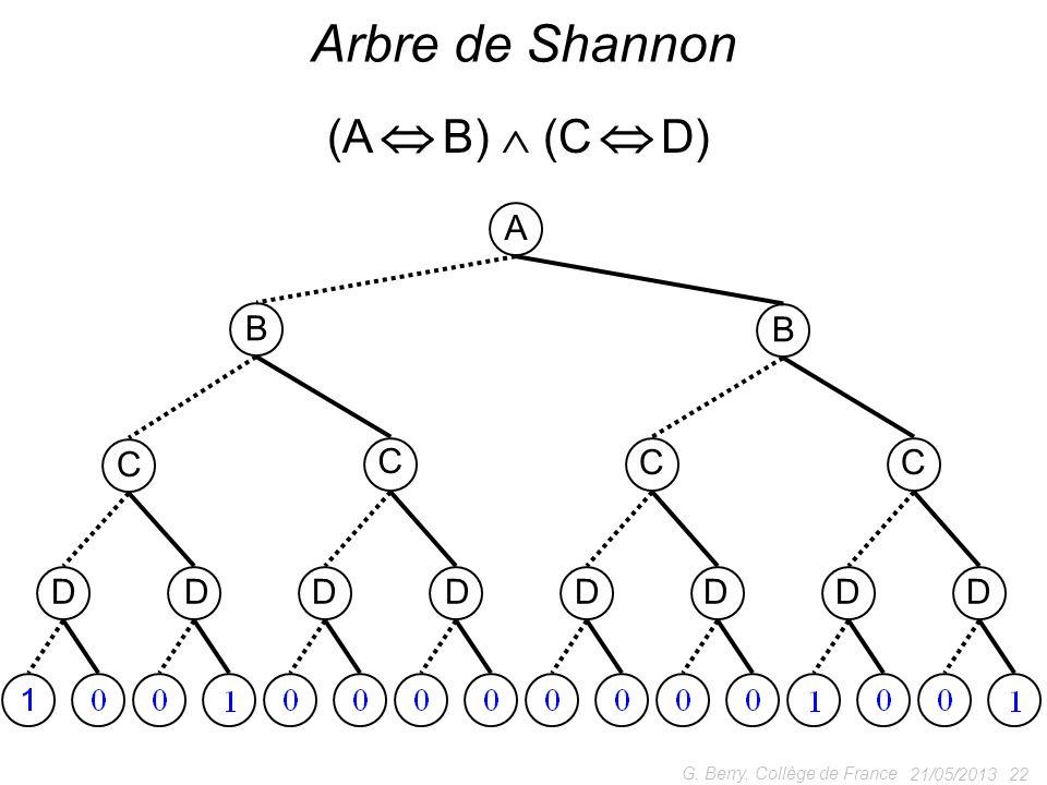 Arbre de Shannon (A  B)  (C  D) A B C D G. Berry, Collège de France