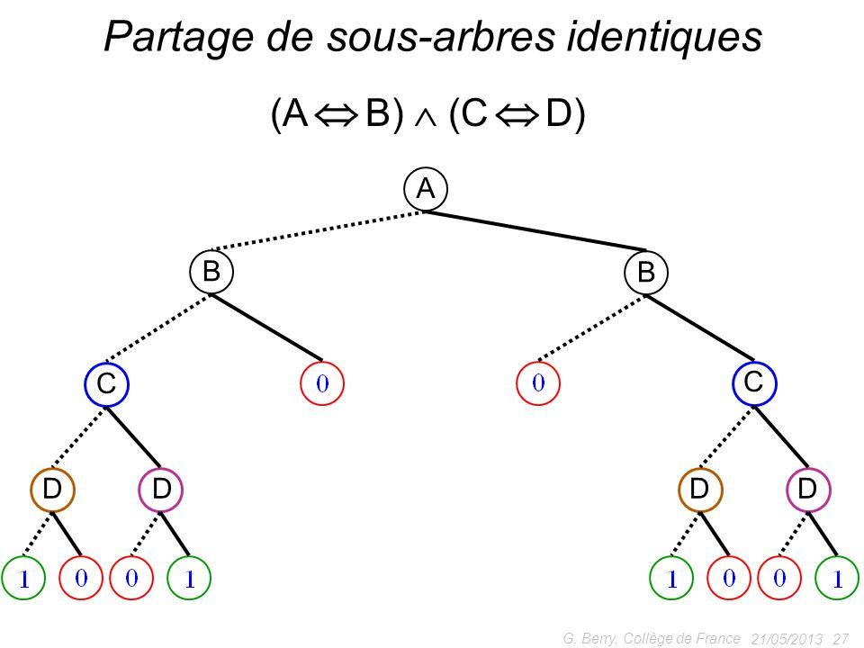 Partage de sous-arbres identiques