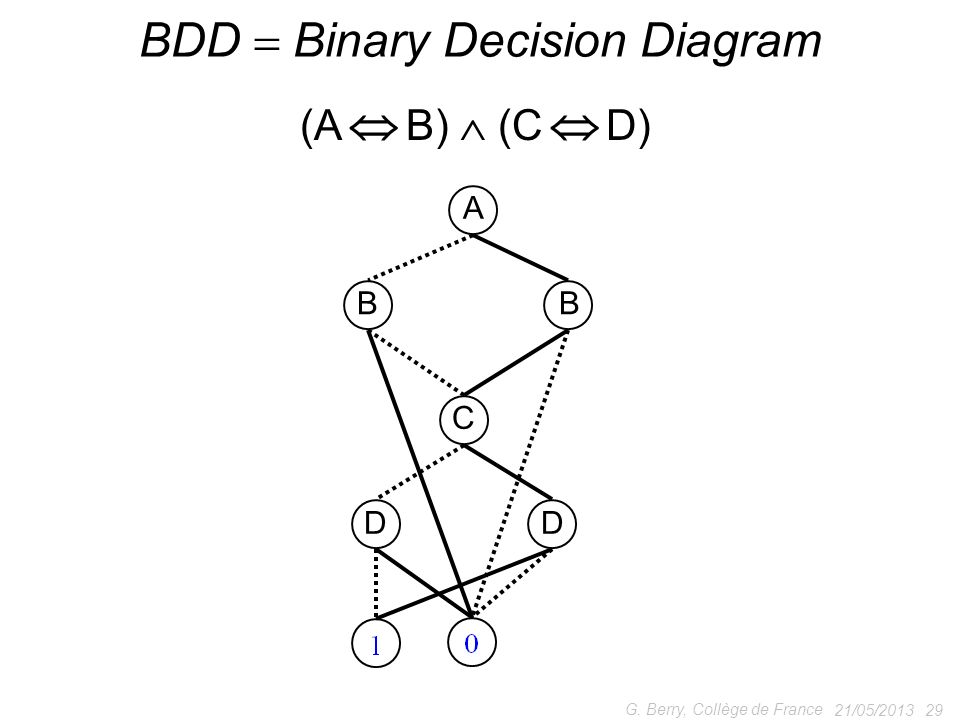 BDD  Binary Decision Diagram